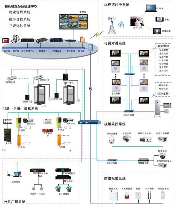 智能安防監控系統